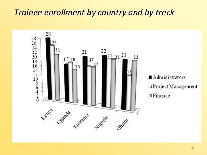 Trainee enrollment by country and by track 42