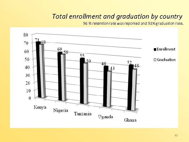 Total enrollment and graduation by country 96 % retention rate was reported and 93%