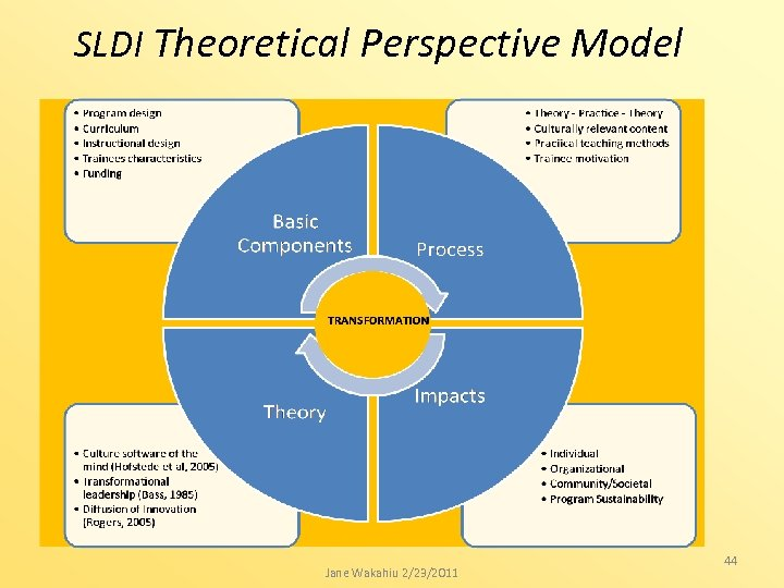 SLDI Theoretical Perspective Model Jane Wakahiu 2/23/2011 44
