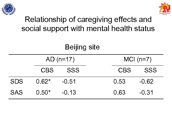 Relationship of caregiving effects and social support with mental health status Beijing site AD