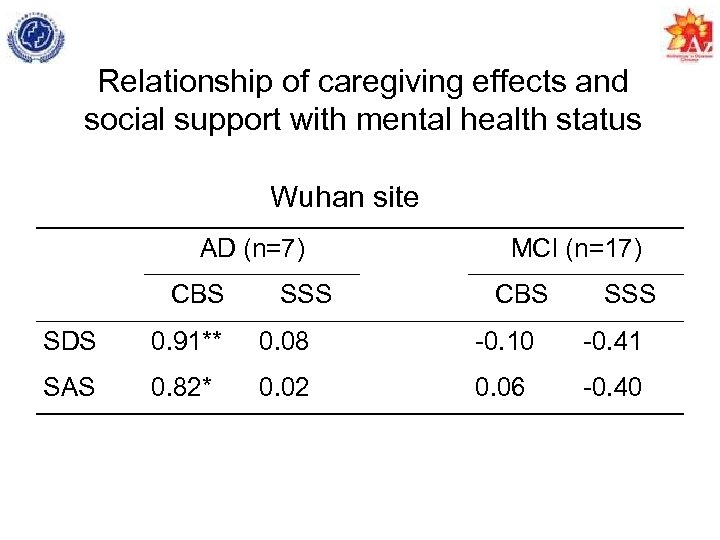 Relationship of caregiving effects and social support with mental health status Wuhan site AD