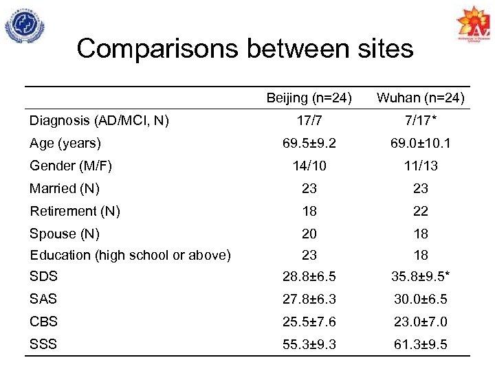 Comparisons between sites Beijing (n=24) Wuhan (n=24) 17/7 7/17* 69. 5± 9. 2 69.
