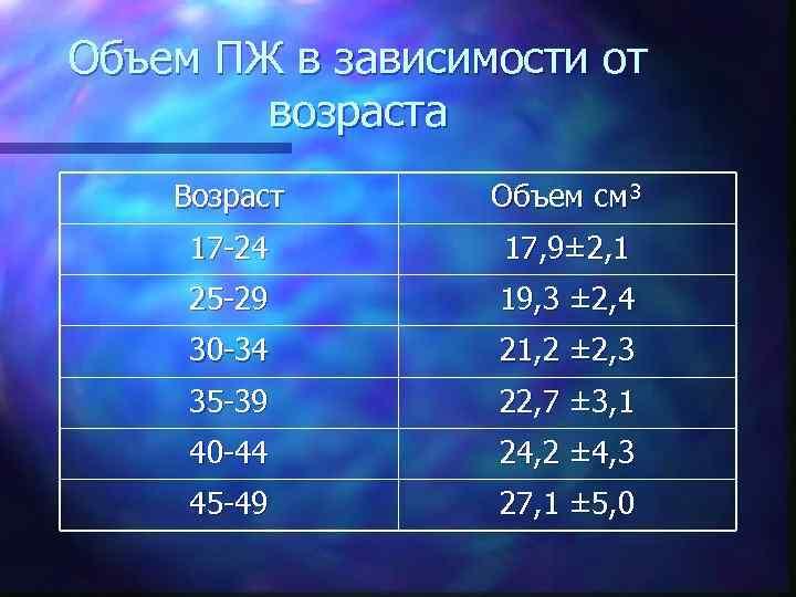 Объем ПЖ в зависимости от возраста Возраст Объем см³ 17 -24 17, 9± 2,
