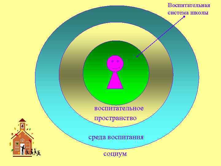 Воспитательная система школы воспитательное пространство среда воспитания социум