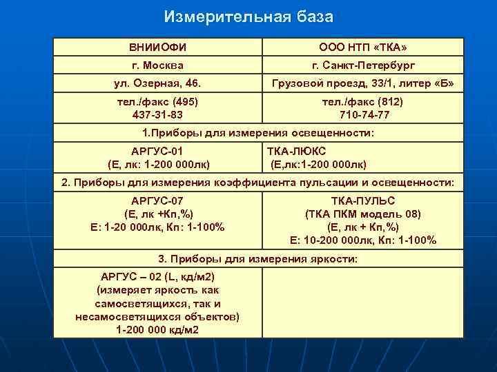 Измерительная база ВНИИОФИ ООО НТП «ТКА» г. Москва г. Санкт-Петербург ул. Озерная, 46. Грузовой