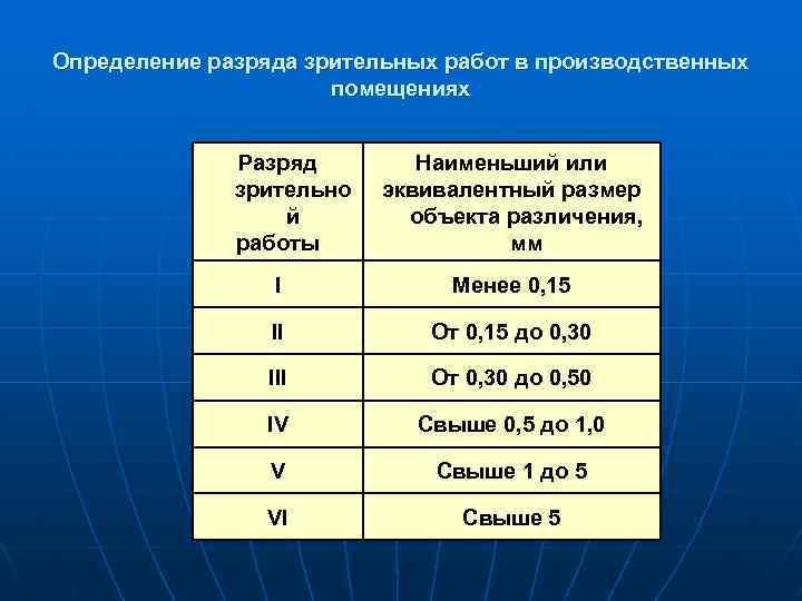 Определение разряда зрительных работ в производственных помещениях Разряд зрительно й работы Наименьший или эквивалентный