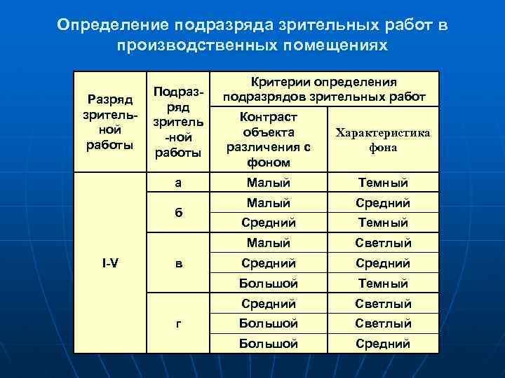 Определение подразряда зрительных работ в производственных помещениях Разряд зрительной работы Подразряд зритель -ной работы