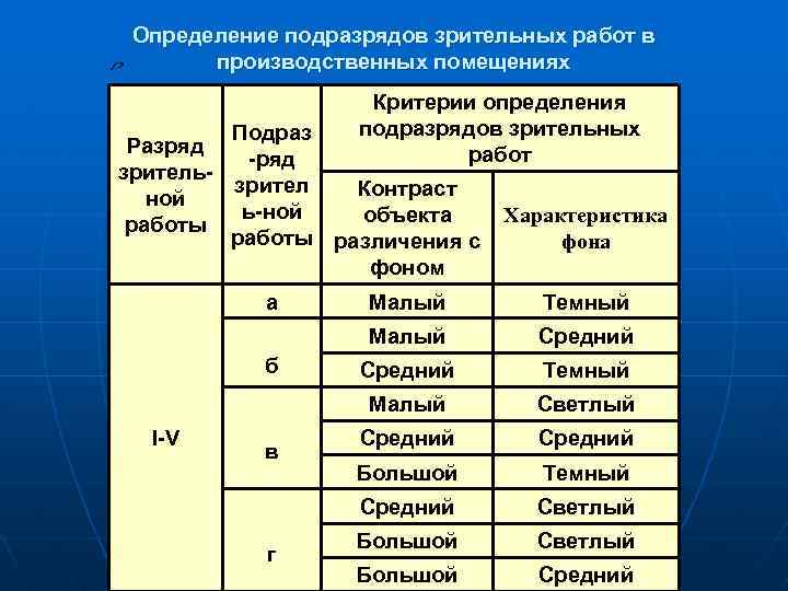 Определение подразрядов зрительных работ в производственных помещениях Критерии определения подразрядов зрительных работ Подраз Разряд