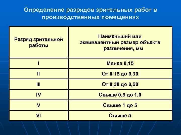 Определение разрядов зрительных работ в производственных помещениях Разряд зрительной работы Наименьший или эквивалентный размер