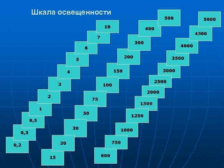 Шкала освещенности 500 10 400 7 3000 2500 100 2000 2 75 1500 50