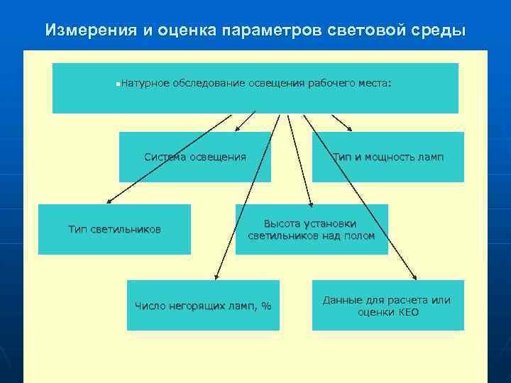 Измерения и оценка параметров световой среды n. Натурное обследование освещения рабочего места: n Система