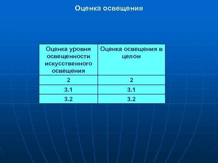 Оценка освещения Оценка уровня освещенности искусственного освещения Оценка освещения в целом 2 2 3.