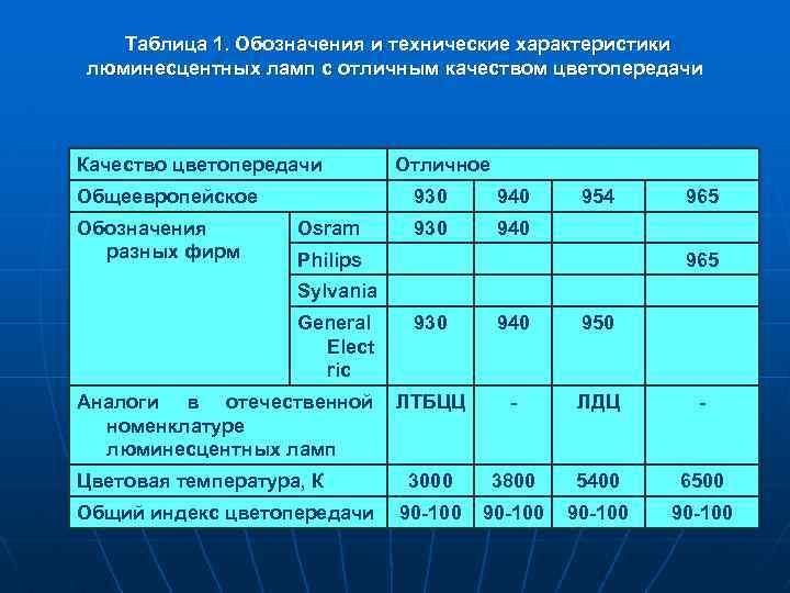 Таблица 1. Обозначения и технические характеристики люминесцентных ламп с отличным качеством цветопередачи Качество