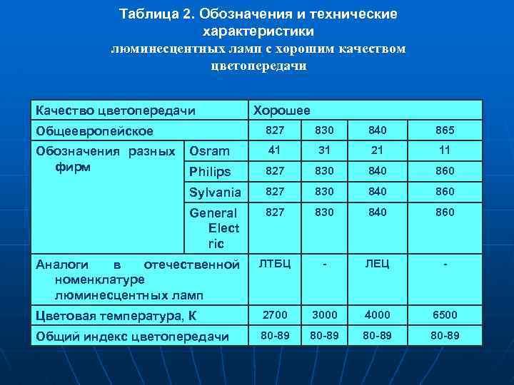 Таблица 2. Обозначения и технические характеристики люминесцентных ламп с хорошим качеством цветопередачи Качество цветопередачи