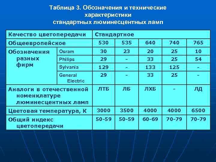 Таблица 3. Обозначения и технические характеристики стандартных люминесцентных ламп Качество цветопередачи Общеевропейское Стандартное 530