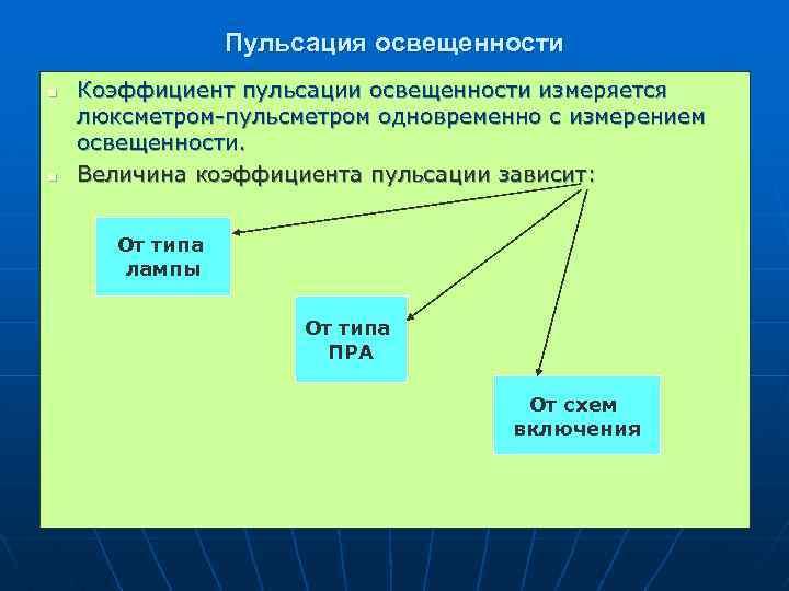 Пульсация освещенности n n Коэффициент пульсации освещенности измеряется люксметром-пульсметром одновременно с измерением освещенности. Величина