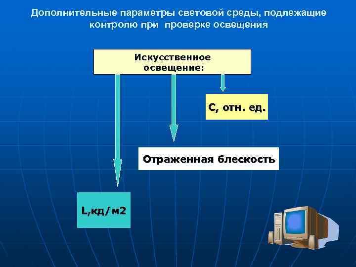 Дополнительные параметры световой среды, подлежащие контролю при проверке освещения Искусственное освещение: С, отн. ед.