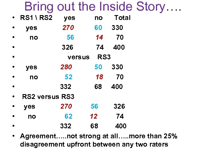 Bring out the Inside Story…. • • • • RS 1  RS 2