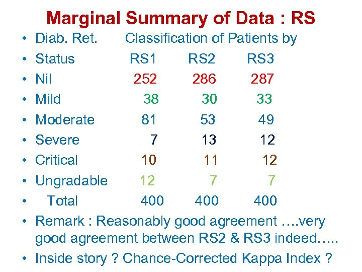 Marginal Summary of Data : RS • • • Diab. Ret. Classification of Patients