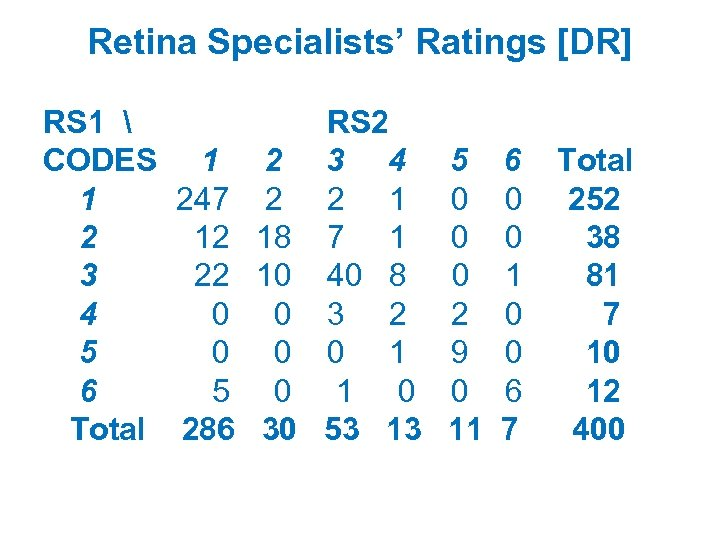 Retina Specialists' Ratings [DR] RS 1  RS 2 CODES 1 2 3 4