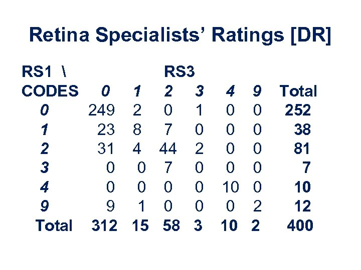 Retina Specialists' Ratings [DR] RS 1  RS 3 CODES 0 1 2 3