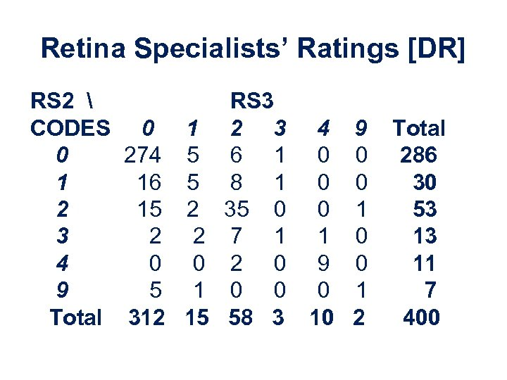 Retina Specialists' Ratings [DR] RS 2  RS 3 CODES 0 1 2 3