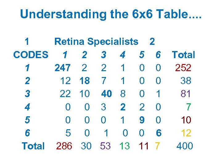 Understanding the 6 x 6 Table. . 1 Retina Specialists 2 CODES 1 2
