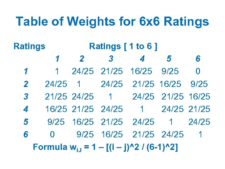Table of Weights for 6 x 6 Ratings [ 1 to 6 ] 1