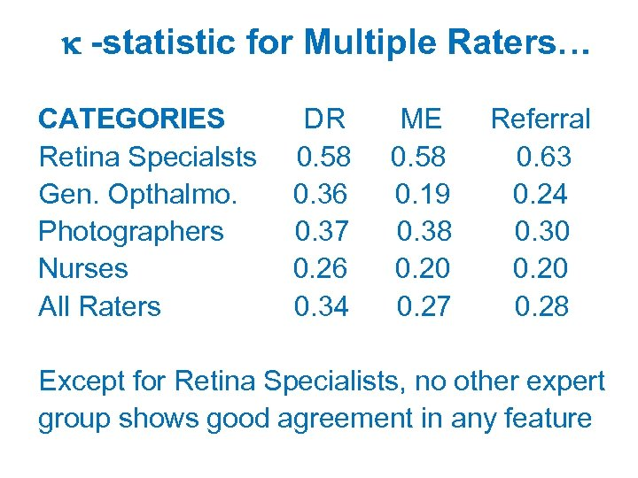 -statistic for Multiple Raters… CATEGORIES Retina Specialsts Gen. Opthalmo. Photographers Nurses All Raters