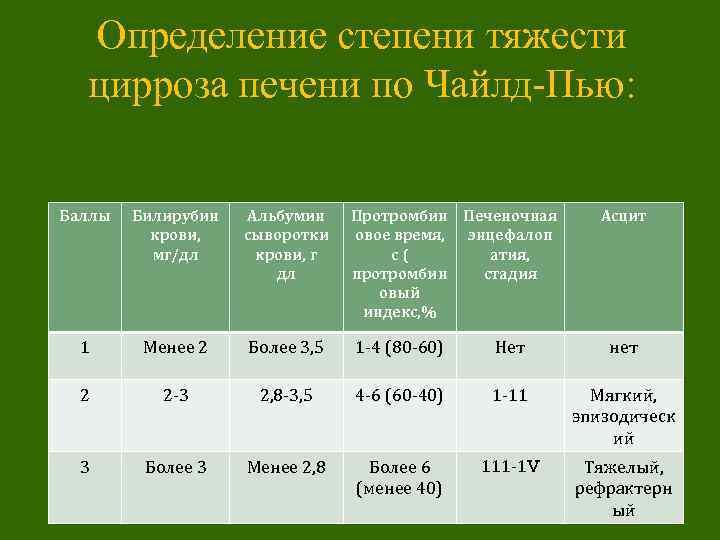 Определение степени тяжести цирроза печени по Чайлд-Пью: Баллы Билирубин крови, мг/дл Альбумин сыворотки крови,