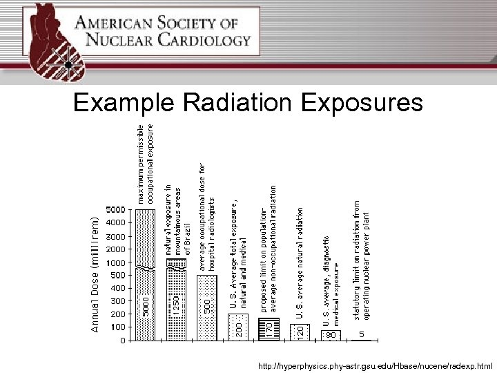 Example Radiation Exposures http: //hyperphysics. phy-astr. gsu. edu/Hbase/nucene/radexp. html