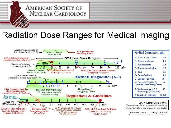 Radiation Dose Ranges for Medical Imaging