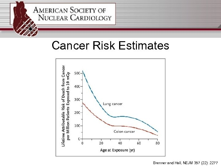 Cancer Risk Estimates Brenner and Hall, NEJM 357 (22): 2277