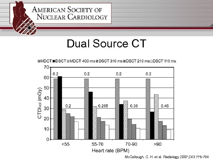 Dual Source CT Mc. Collough, C. H. et al. Radiology 2007; 243: 775 -784