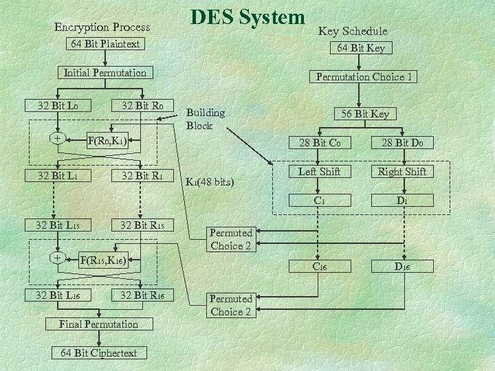 Encryption Process DES System 64 Bit Plaintext 64 Bit Key Initial Permutation 32 Bit