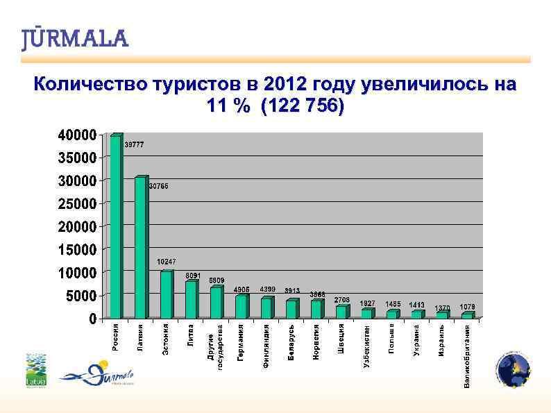 Количество туристов в 2012 году увеличилось на 11 % (122 756)