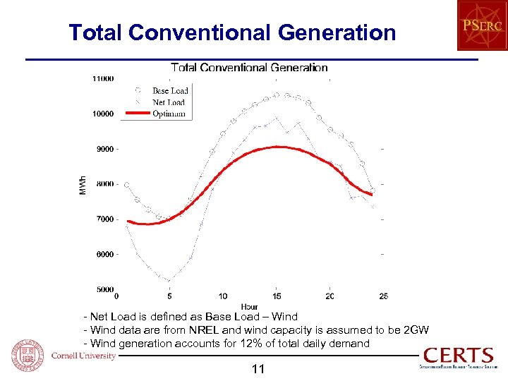 Total Conventional Generation - Net Load is defined as Base Load – Wind -