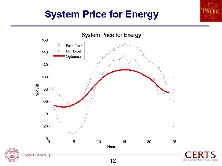 System Price for Energy 12