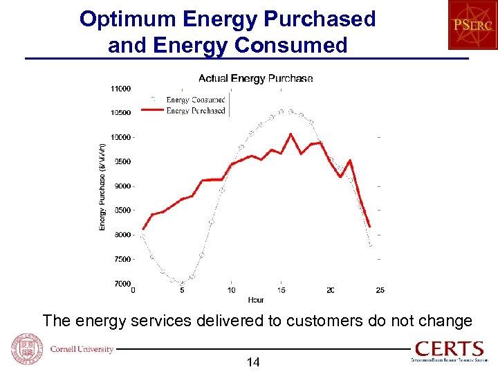 Optimum Energy Purchased and Energy Consumed The energy services delivered to customers do not
