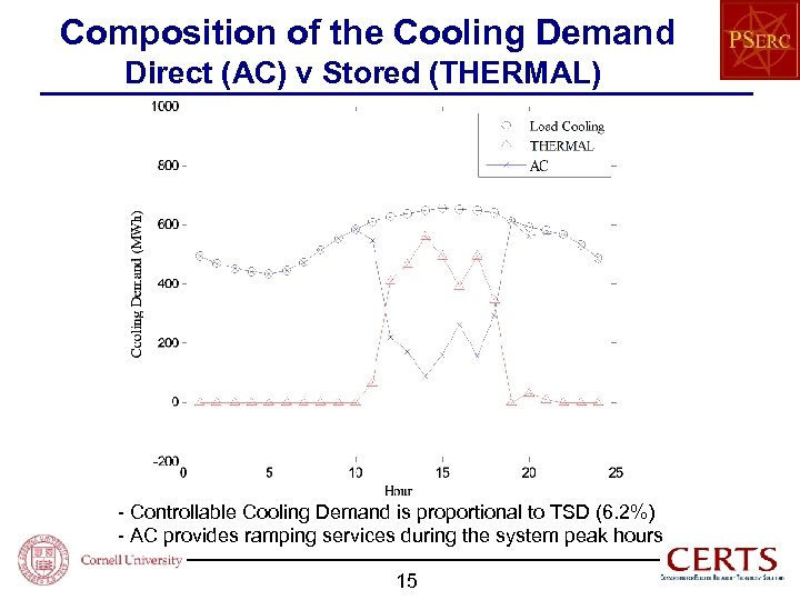 Composition of the Cooling Demand Direct (AC) v Stored (THERMAL) - Controllable Cooling Demand
