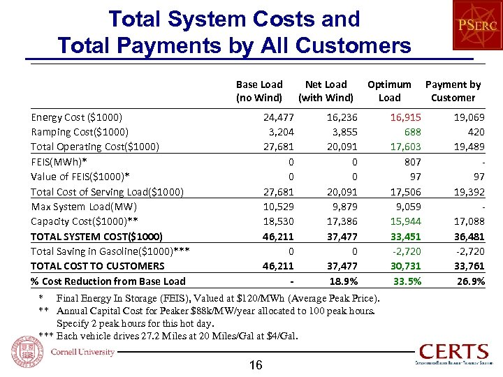 Total System Costs and Total Payments by All Customers Base Load (no Wind) Energy