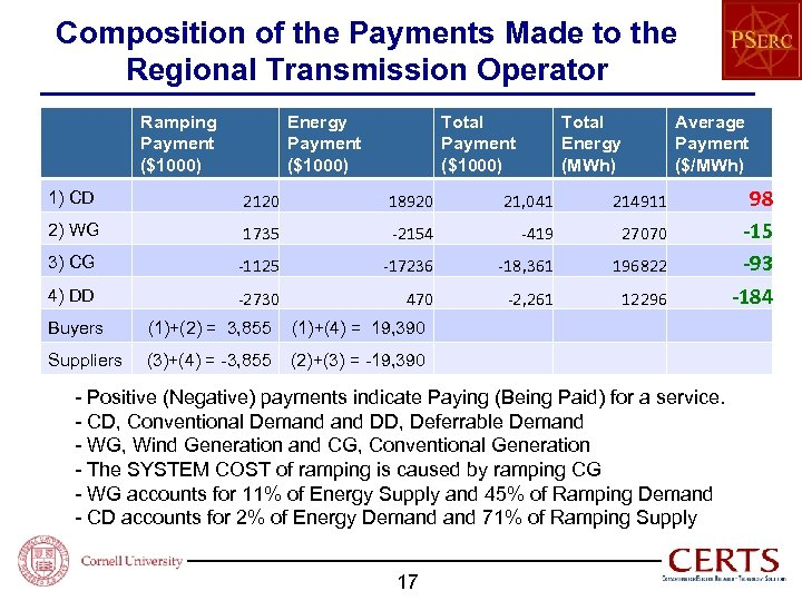 Composition of the Payments Made to the Regional Transmission Operator Ramping Payment ($1000) Energy