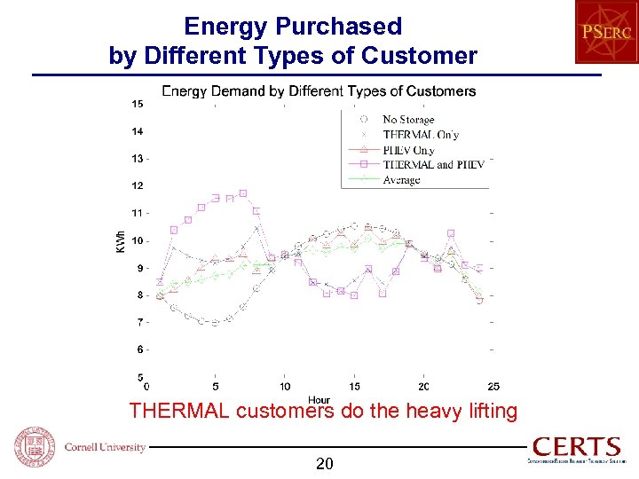 Energy Purchased by Different Types of Customer THERMAL customers do the heavy lifting 20