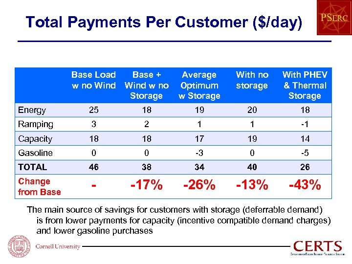 Total Payments Per Customer ($/day) Base Load Base + w no Wind w no