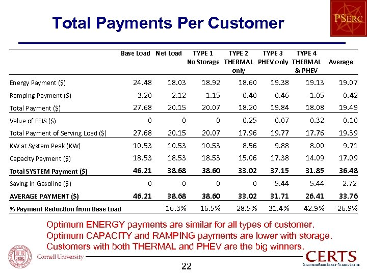 Total Payments Per Customer Base Load Net Load TYPE 1 TYPE 2 TYPE 3