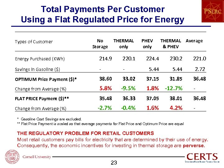 Total Payments Per Customer Using a Flat Regulated Price for Energy Types of Customer