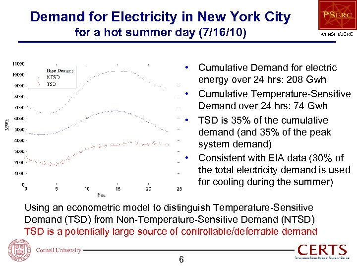 Demand for Electricity in New York City for a hot summer day (7/16/10) An