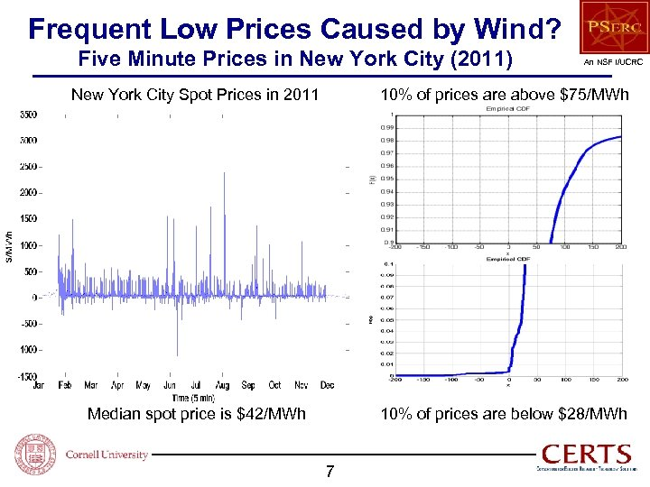 Frequent Low Prices Caused by Wind? Five Minute Prices in New York City (2011)