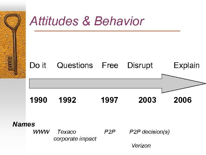 Attitudes & Behavior Do it Questions Free 1990 1992 1997 Disrupt 2003 Names WWW