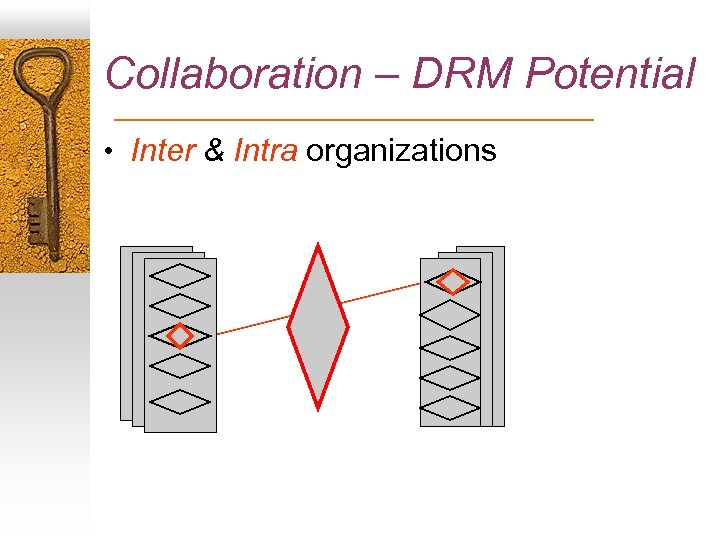 Collaboration – DRM Potential • Inter & Intra organizations